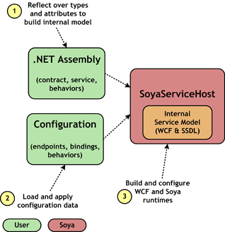 Deployment of a service: creating internal model, applying configuration data, and initializing runtimes.