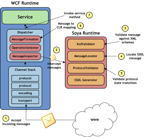 Soya runtime architecture